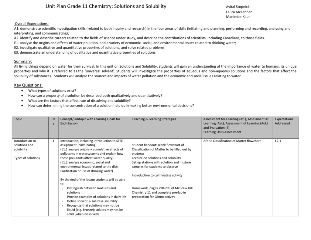 Unit Plan Grade 11 Chemistry: Solutions and Solubility Avital