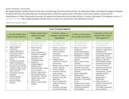 (Table X) illustrates the categories and green training content areas
