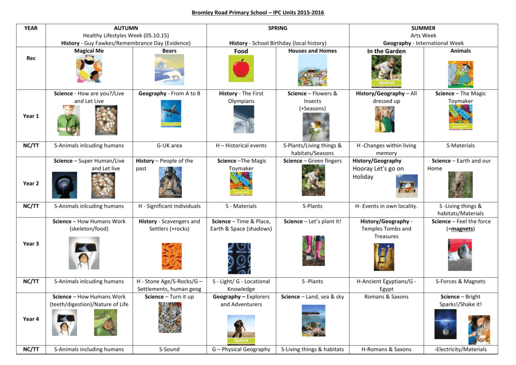 Bromley Road Primary School * IPC Units 2015-2016
