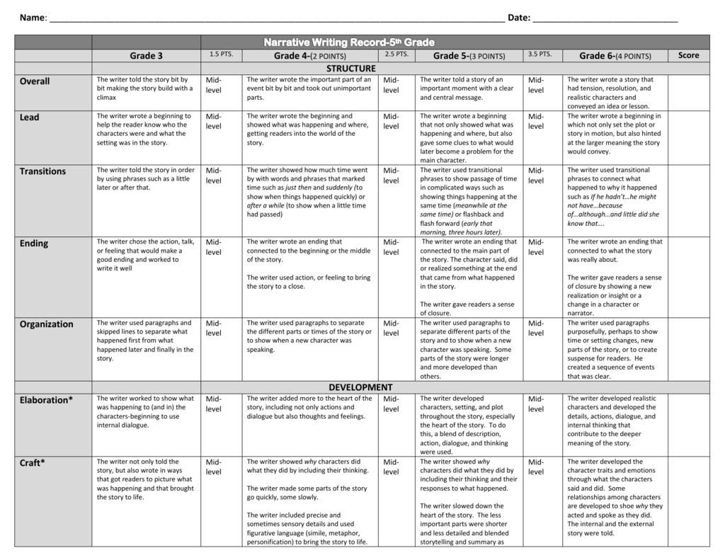Characteristics of essay type test