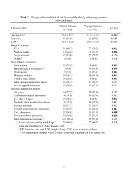 Table 1 Demographics and clinical risk factors of the elderly and
