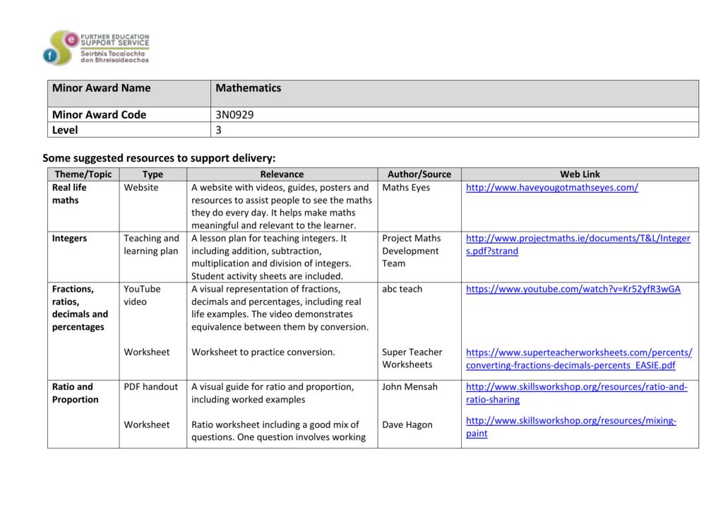 Mathematics Resource List
