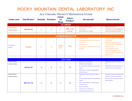Yes - Rocky Mountain Dental Lab