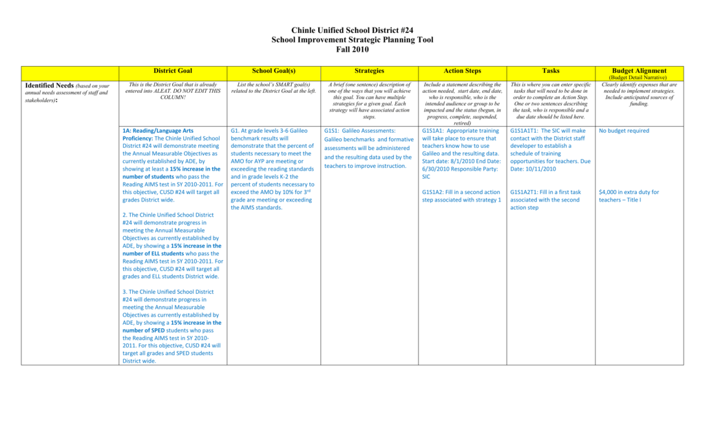 Planning Tool Chinle Unified School District