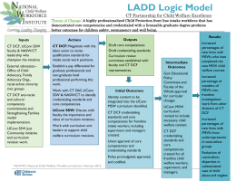 LADD Logic Model - National Child Welfare Workforce Institute