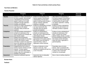 Rubric for Team-Led Activity on Adult Learning Theory Team Name