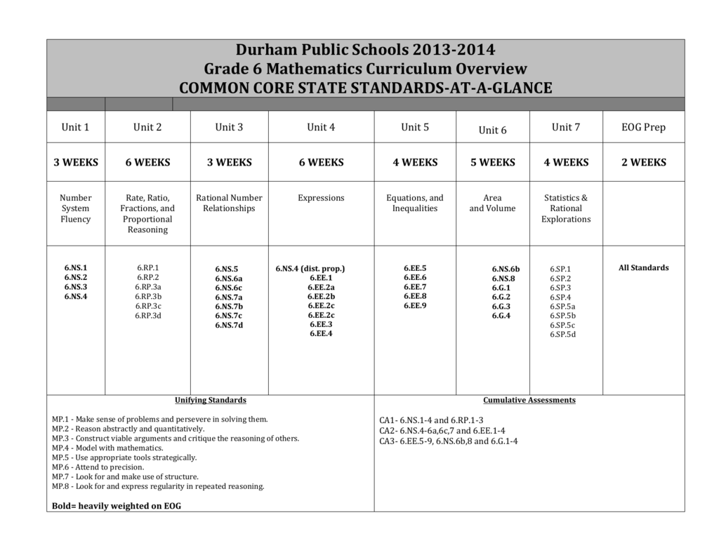 Grade 6 Mathematics Curriculum Overview 2013-14