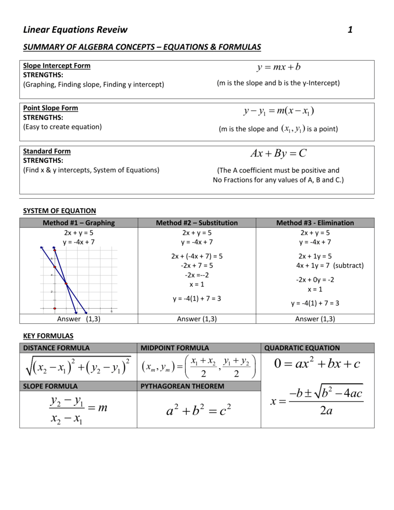 slope intercept form quiz doc  Linear Equations Quiz Review