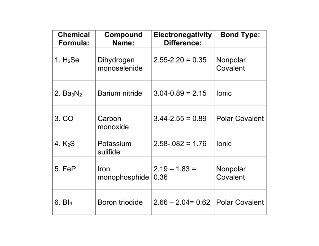 Chapter 7 and 8 Naming Review Worksheet