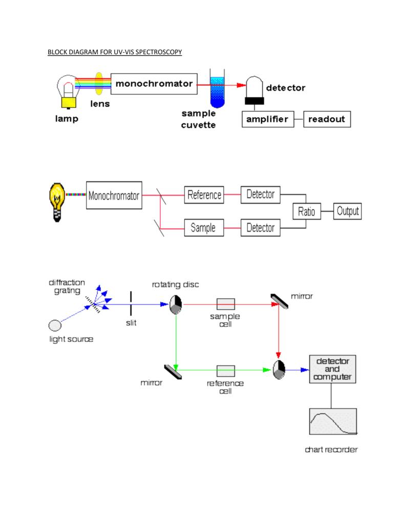 Portfolio 7: Ultra Violet-Visible Spectroscopy (UV-Vis)Studylib
