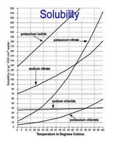 Solubility Graph