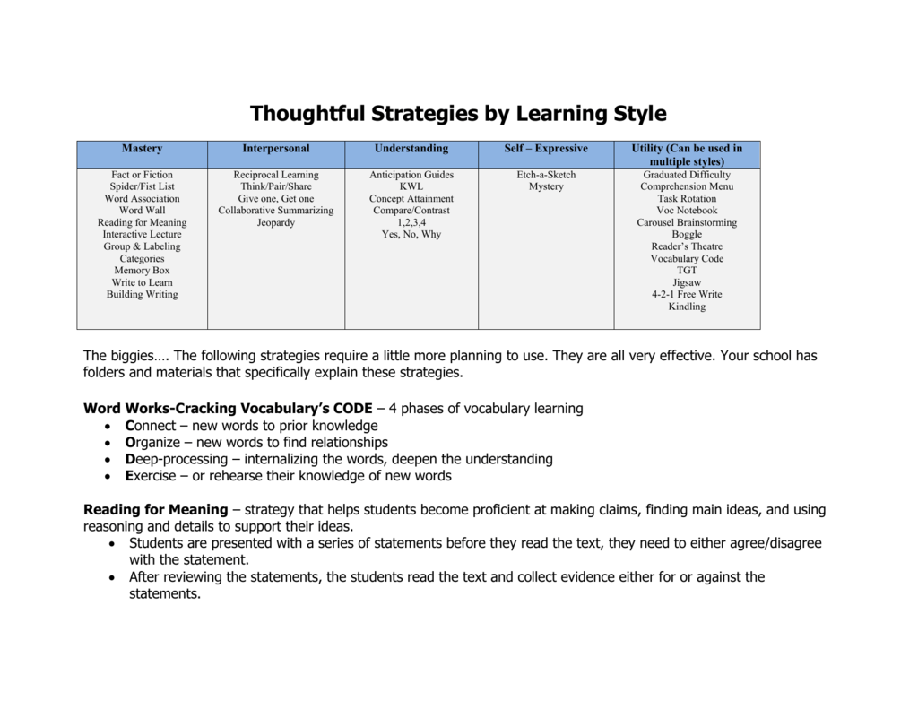 Thoughtful Strategies by Learning Style