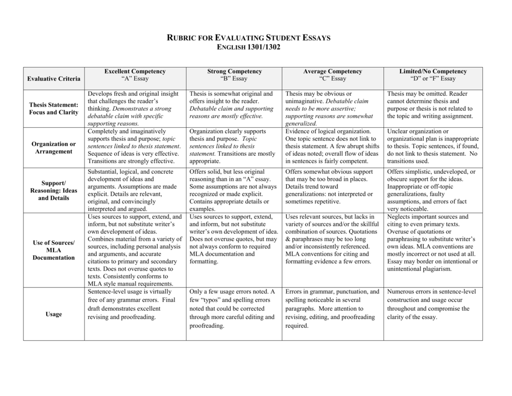 Rubric for Student Essays