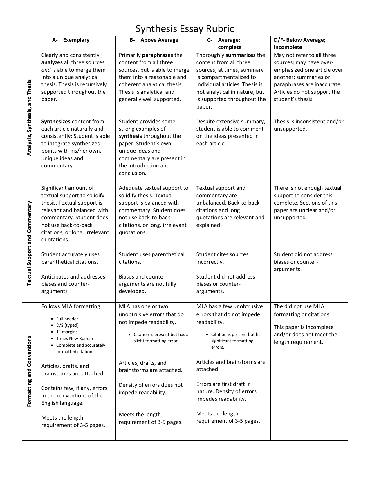 synthesis essay rubric