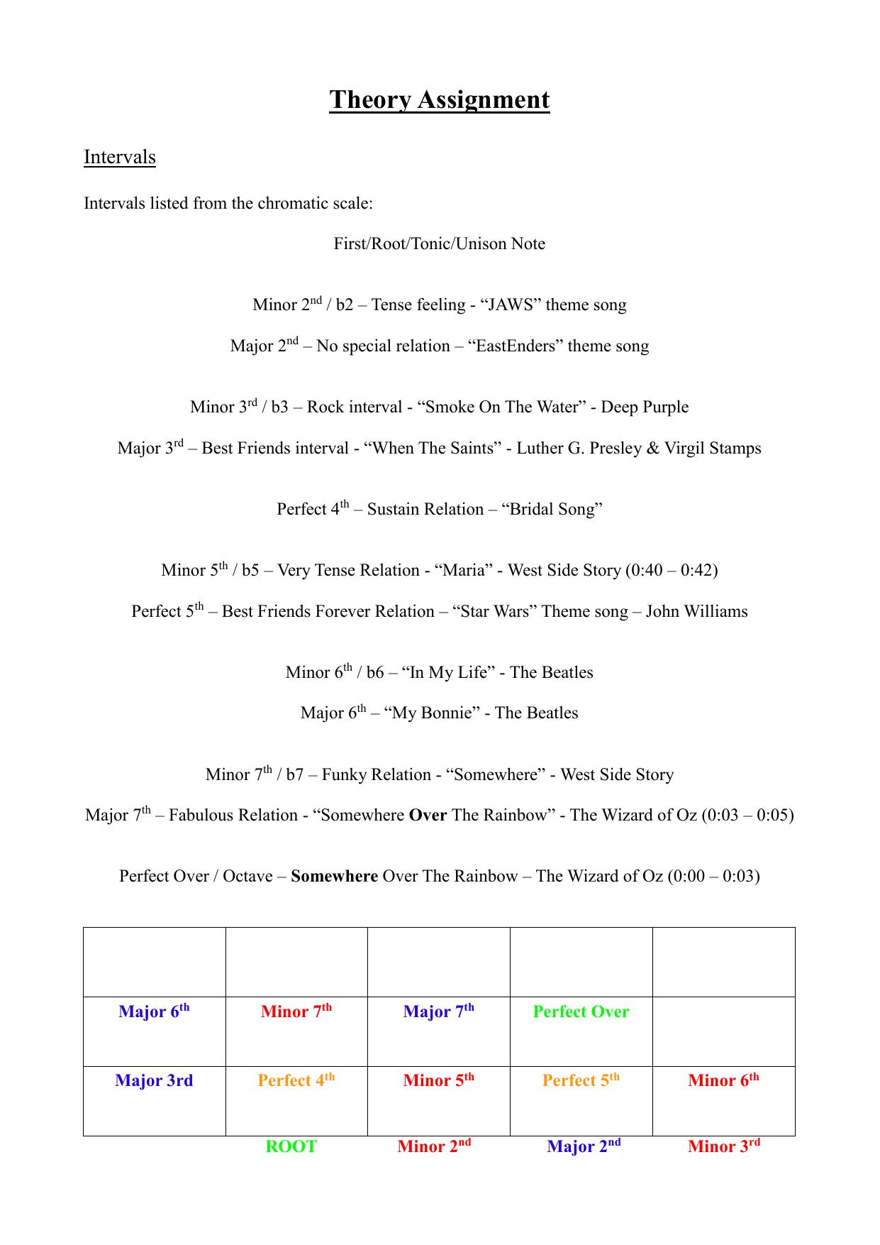 Intervals Assignment 2014