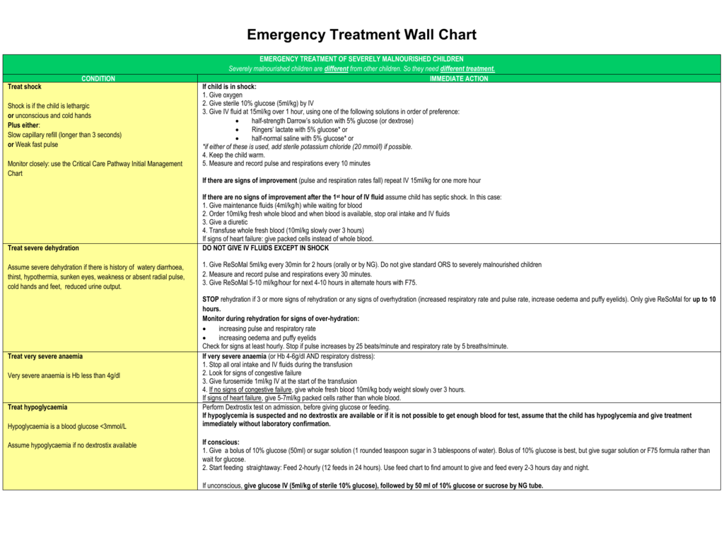Emergency treatment wall chart_New