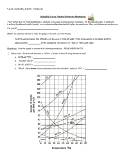 Solubility Curve Worksheet Answers Define Solubility: solubility curve worksheet,
