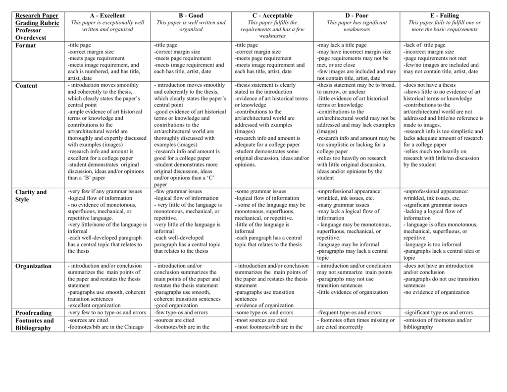 art history research paper rubric