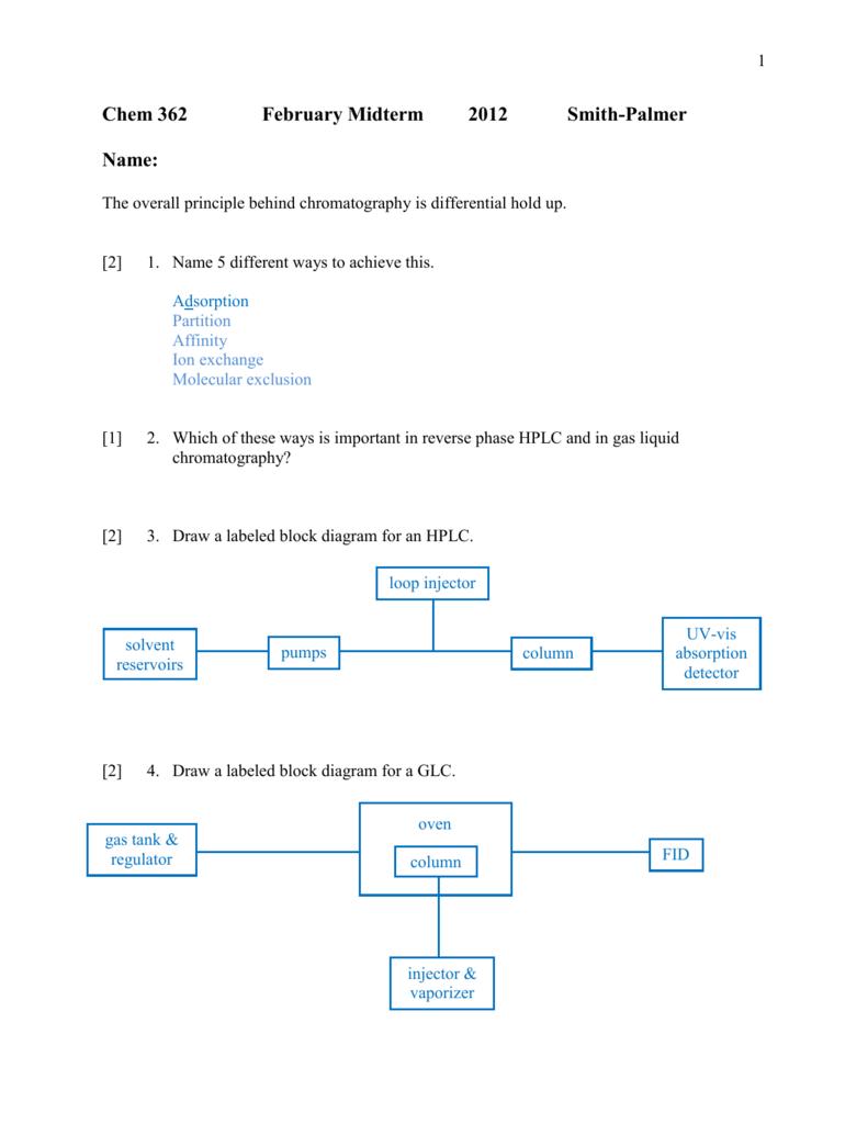 Block Diagram Hplc - Wiring Diagrams List