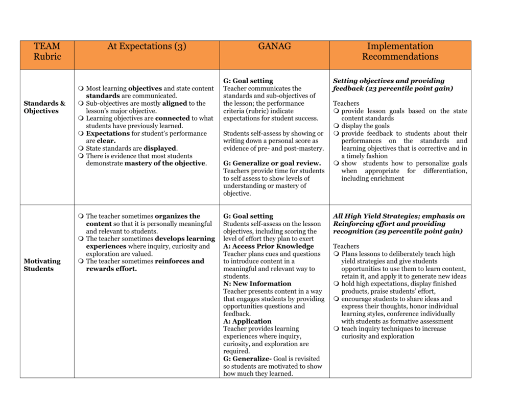 Team Rubric At Expectations 3 Ganag Implementation