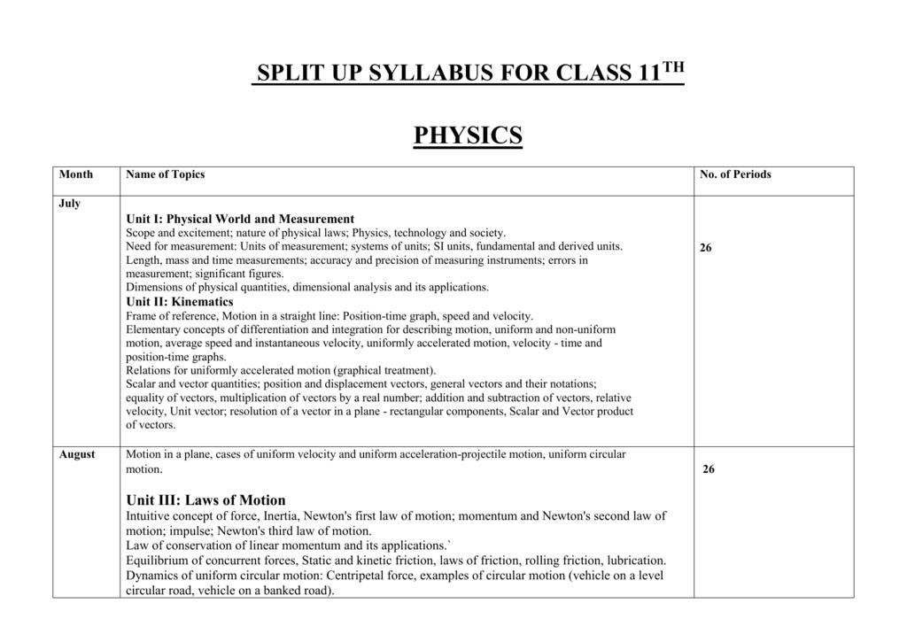split up syllabus for class 11 th physics