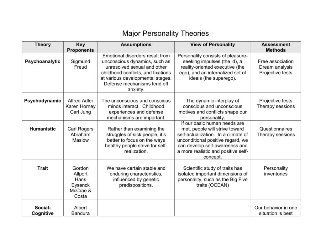Major Personality Theories Chart