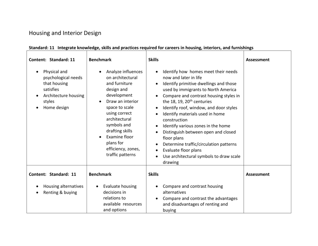 Housing And Interior Design Curriculum Map