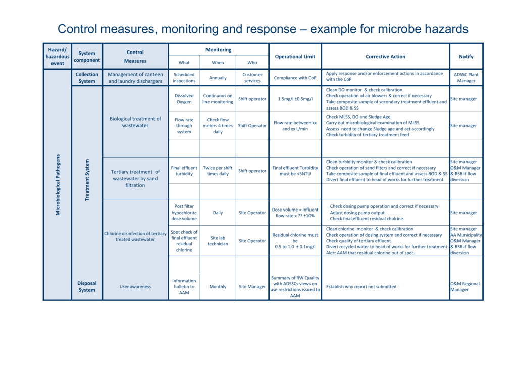 Control measures, monitoring and response – example for microbe