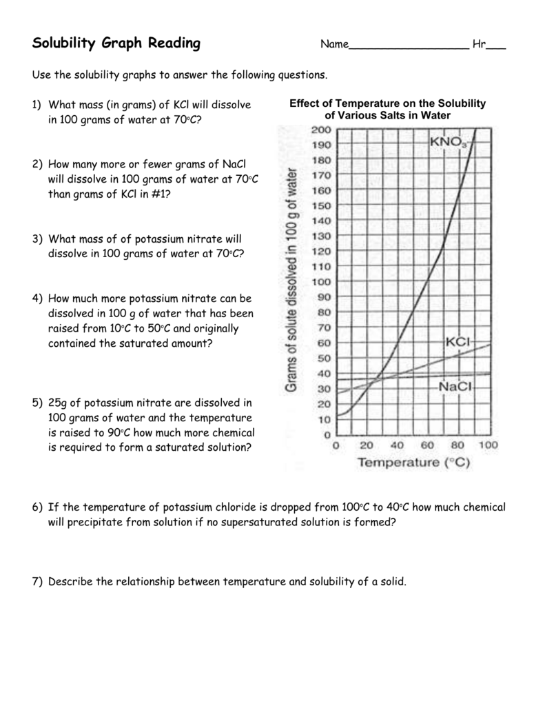 Worksheet Reading Solubility Curves Worksheet Carlos Lomas