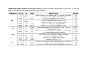 Table S1: Characteristics of cell lines investigated in this study