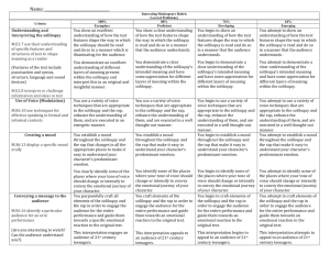 Name: Innovating Shakespeare Rubric Level of Proficiency Criteria