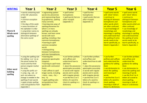 The Curriculum for Writing Y1 to Y6