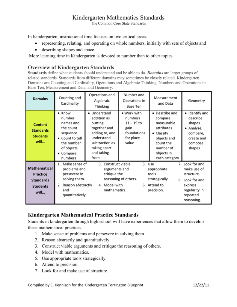 Kindergarten Mathematical Practice Standards