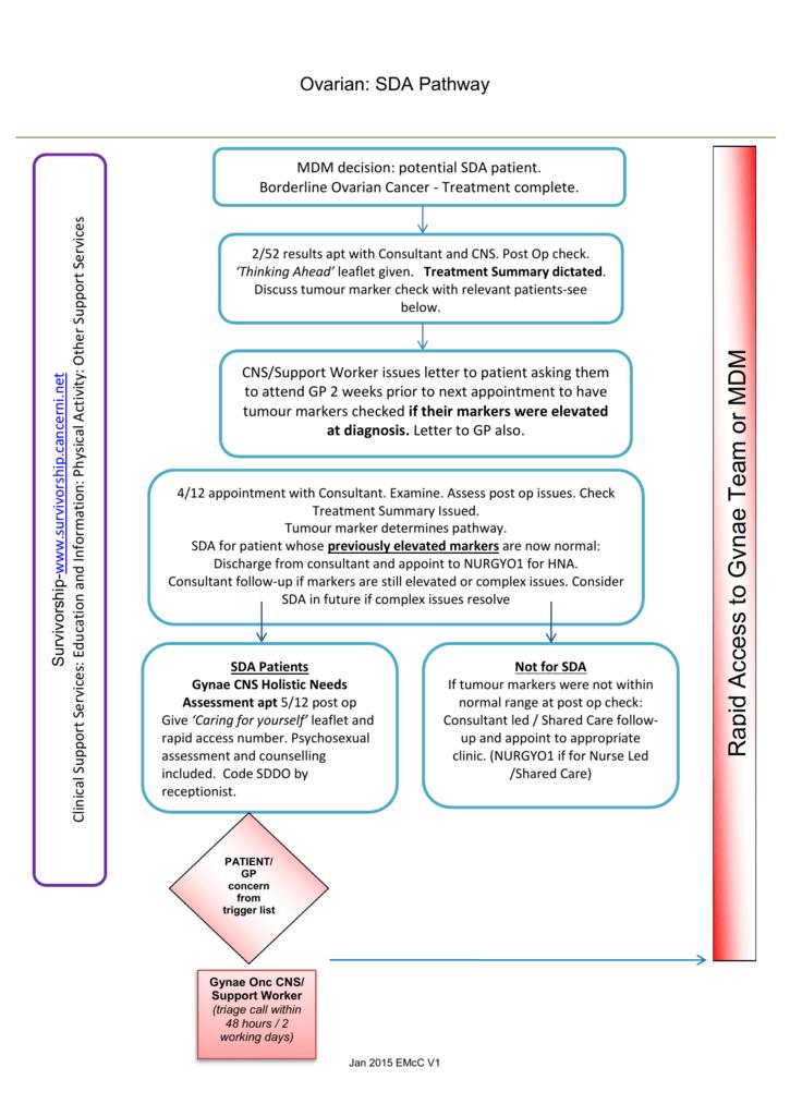 Ovarian Sda Pathway Rapid Access To Gynae Team Or Mdm