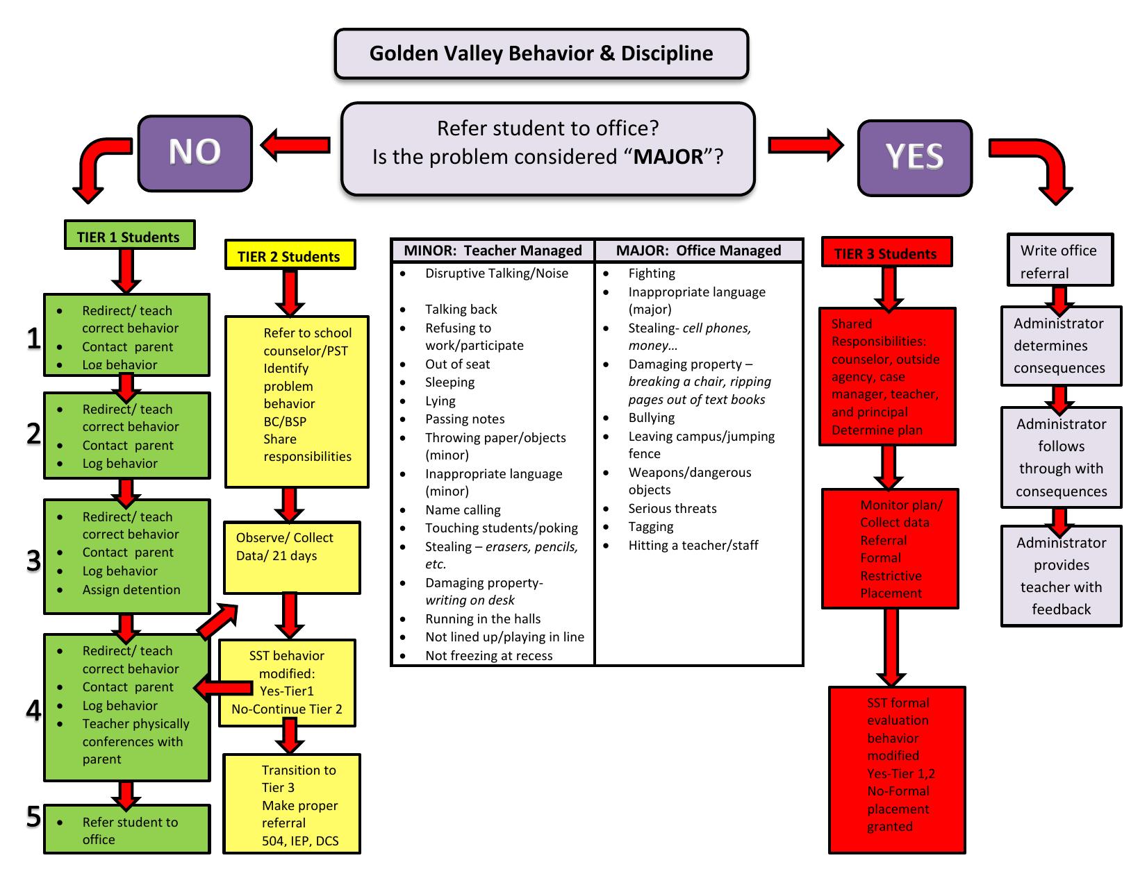 Golden Valley Behavior Flow chart