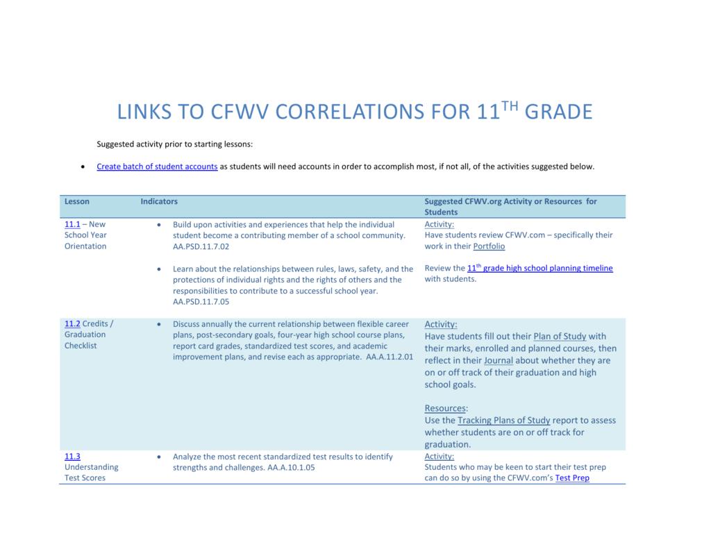 Study High Standardized Test Scores >> 11th Grade Cfwv To Links Correlations