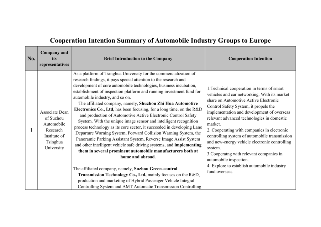 Cooperation Intention Summary of Automobile Industry Groups to