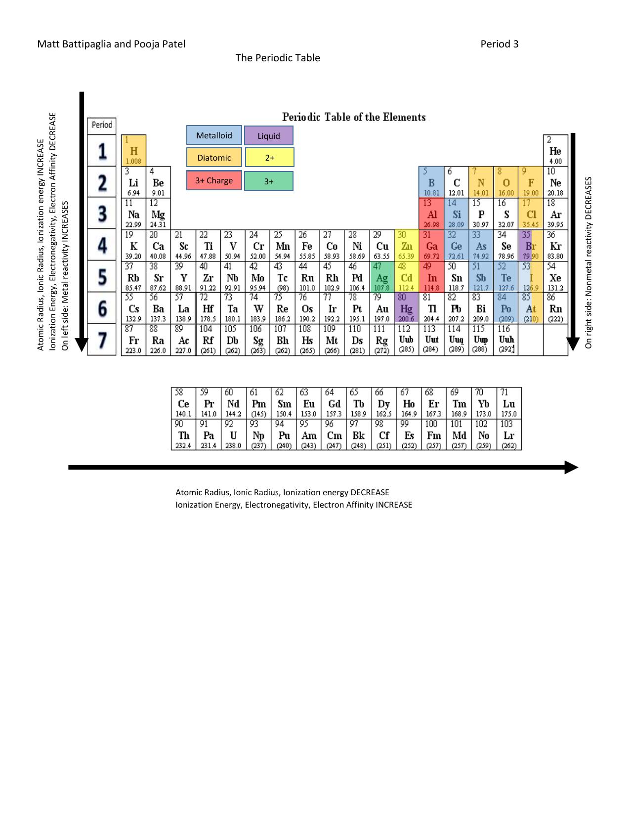 Matt Battipaglia And Pooja Patel Period 3 The Periodic Table