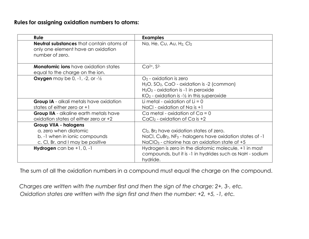 Rules for assigning oxidation numbers to atoms – Oxidation Number Practice Worksheet