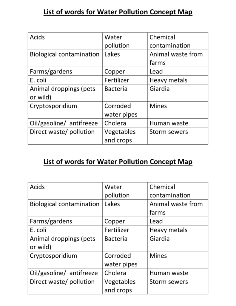 Concept Map Bacteria.Words For Concept Map