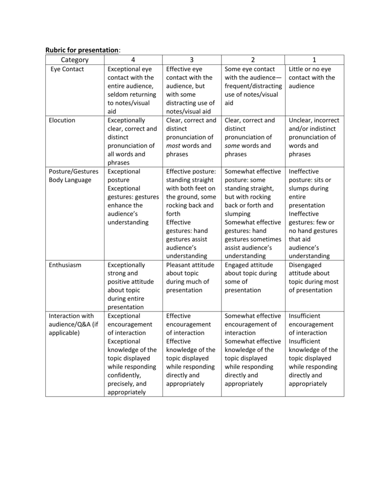 Rubric for presentation: Category 4 3 2 1 Eye Contact Exceptional