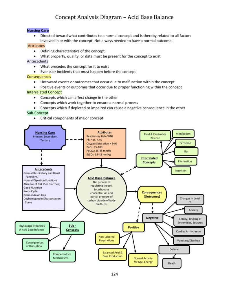 Concept Analysis Diagram   Acid Base Balance