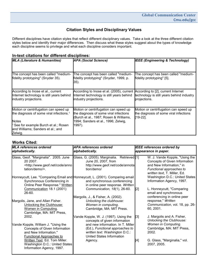 Citation Styles And Disciplinary Values