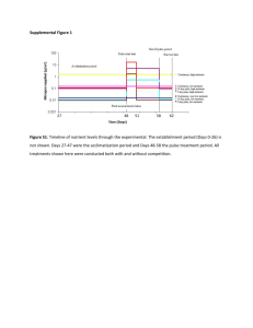 Supplemental Figure 1 Figure S1: Timeline of nutrient levels through