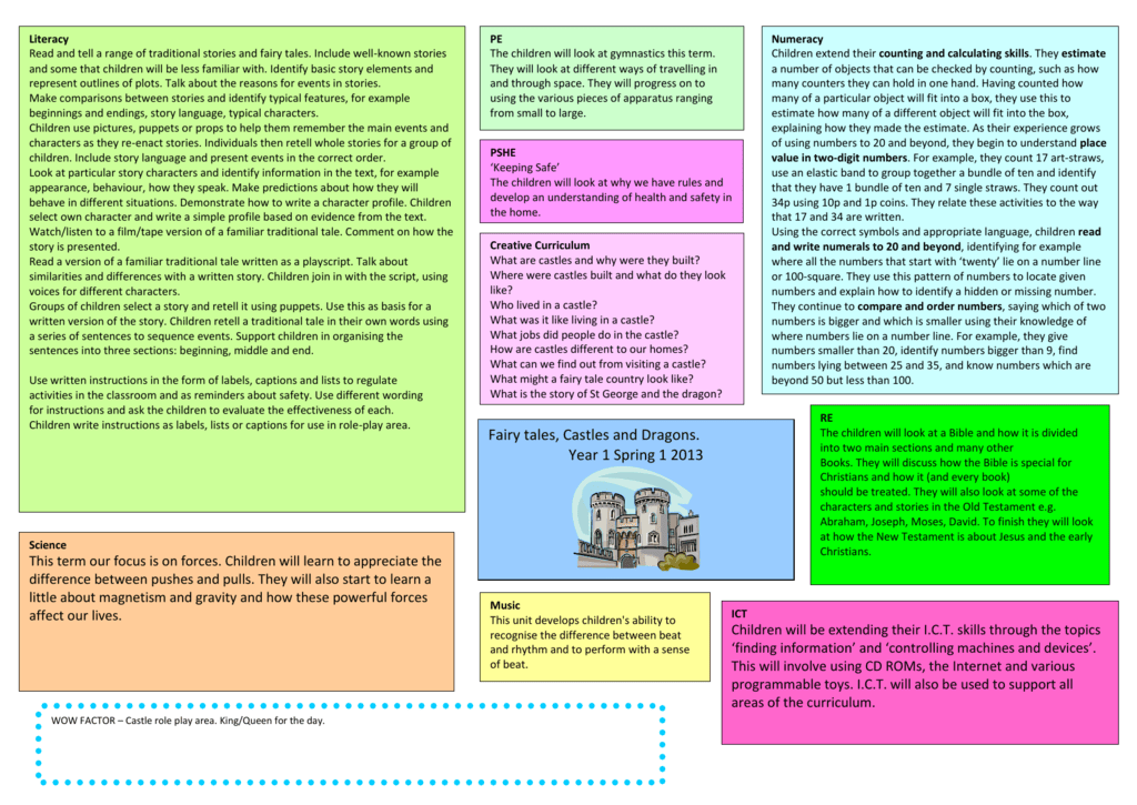 PSHE `Keeping Safe` The children will look at why we have rules