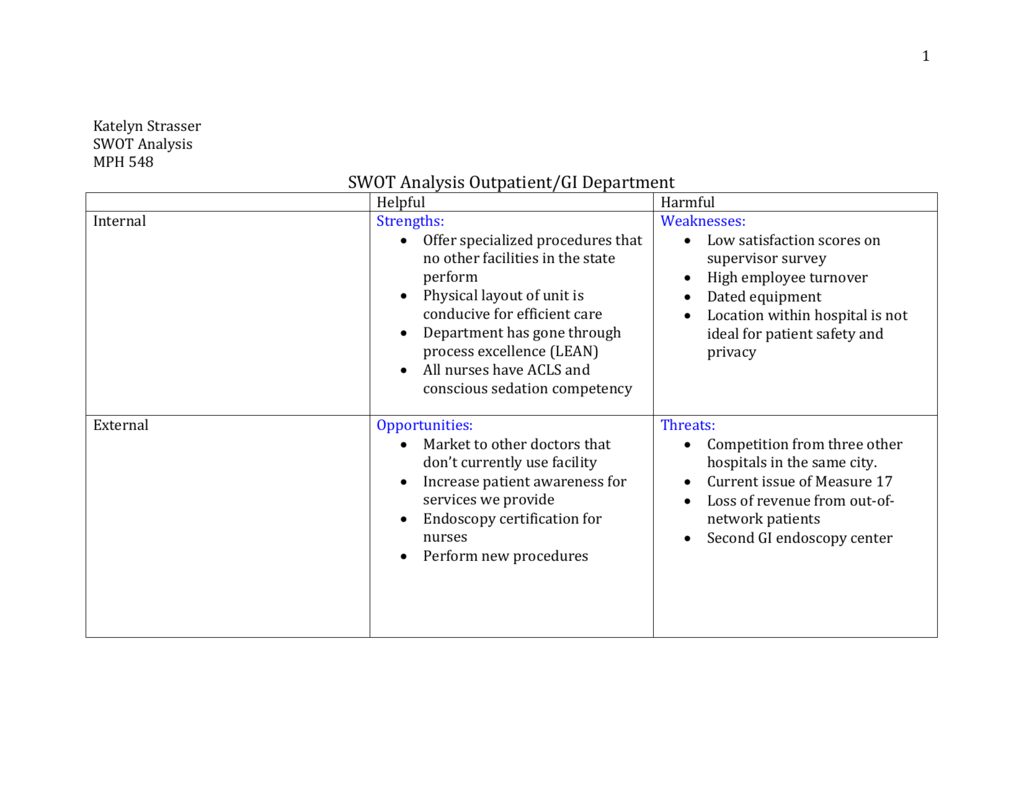 swot analysis of hospitality industry