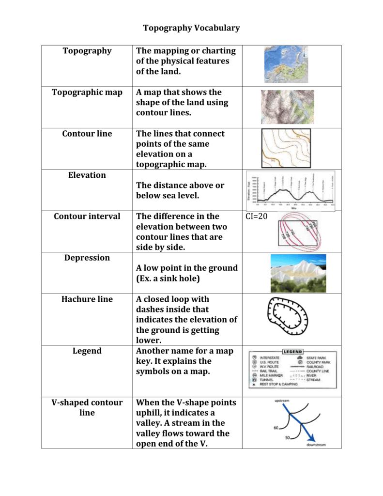 Topographic Map Vocabulary