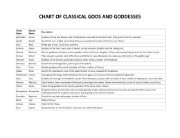 chart of classical gods and goddesses