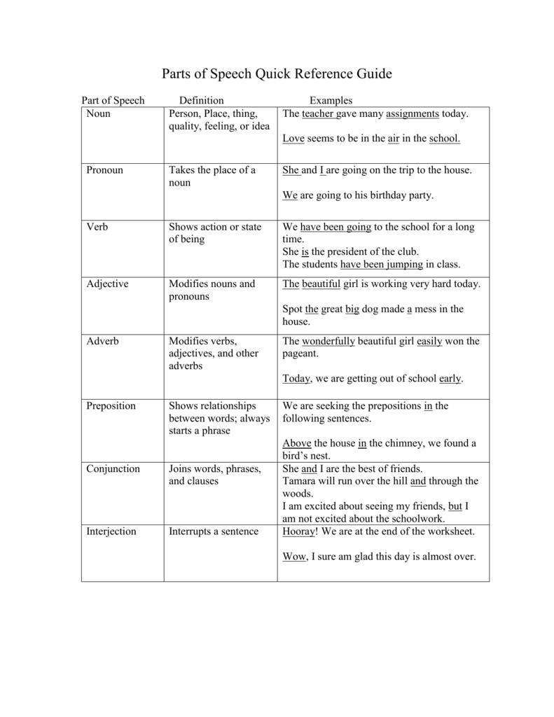 Parts of speech reference guide | words | educacion, escuela, verbos.