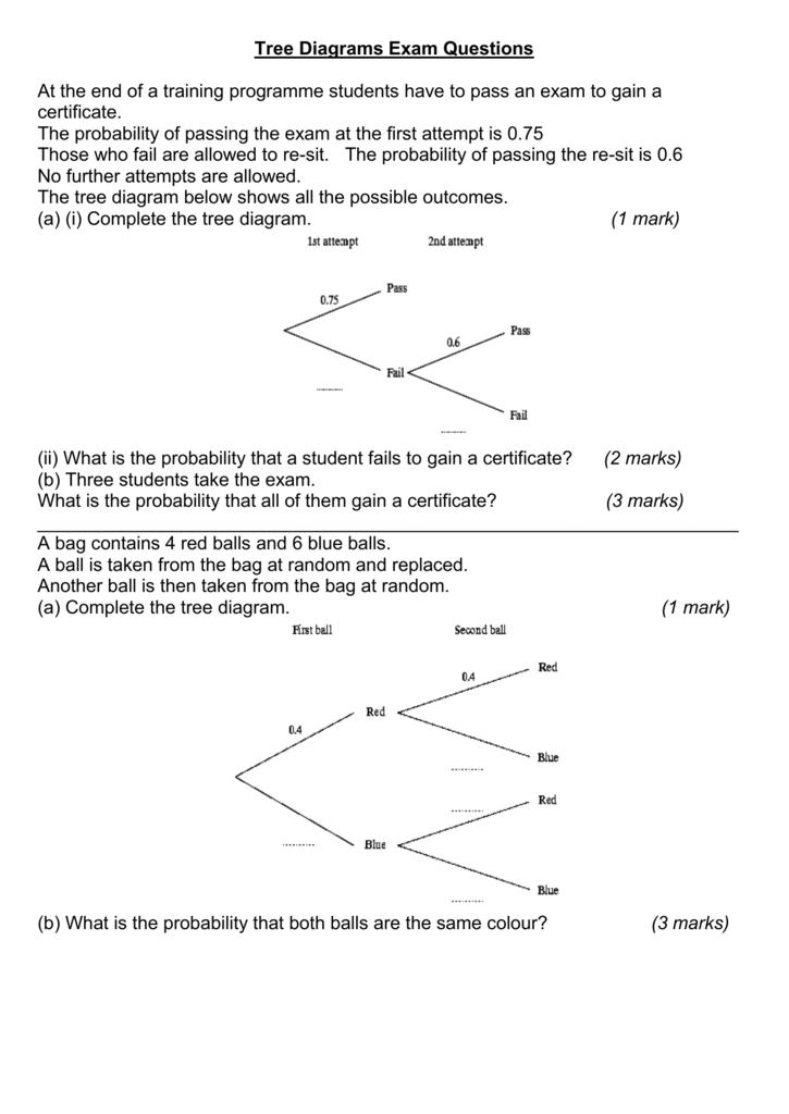 Tree Diagrams Exam Questions